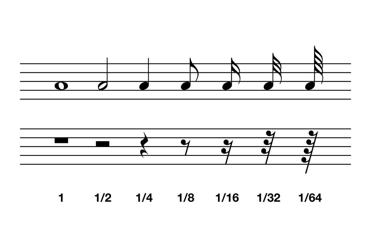 Graficzny zapis wartości rytmicznych nut i pauz