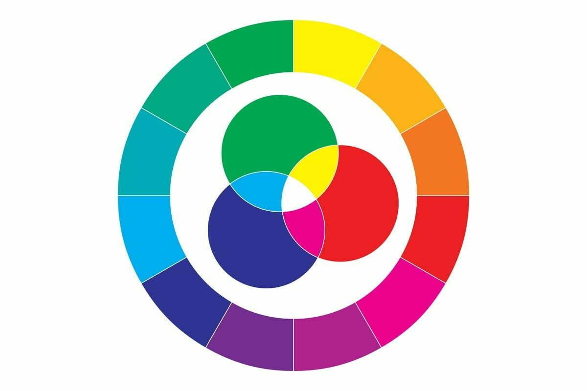 Koło barw podstawowych, pochodnych i dopełniających